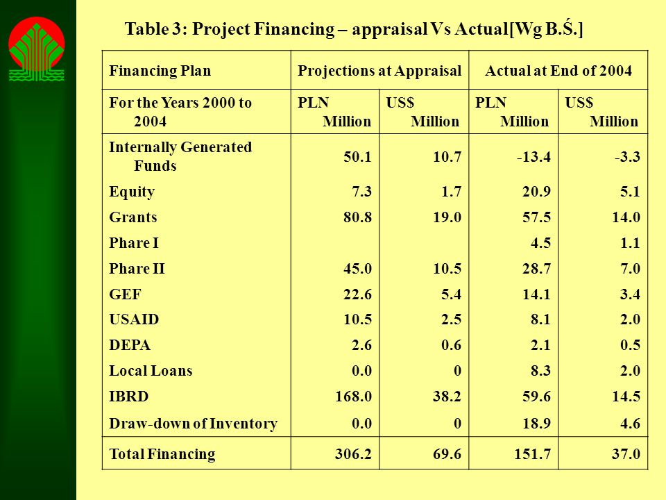 Table 3: Project Financing – appraisal Vs Actual[Wg B.Ś.]